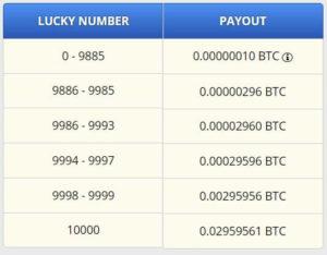 freebitcoin每個區間獲得的比特幣數量表